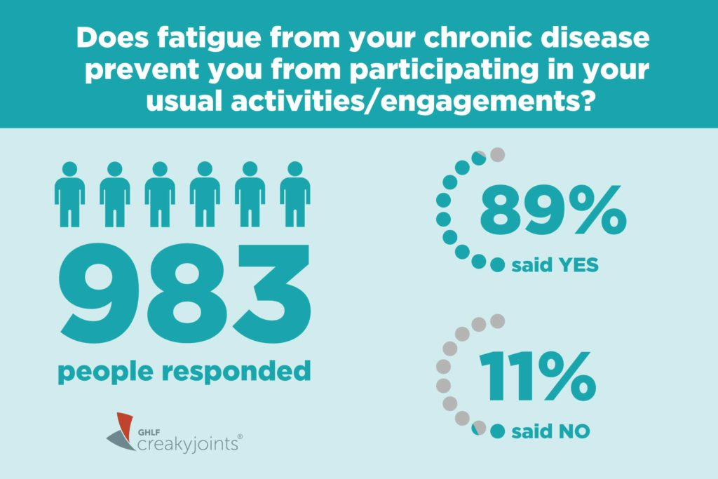fatigue and chronic disease